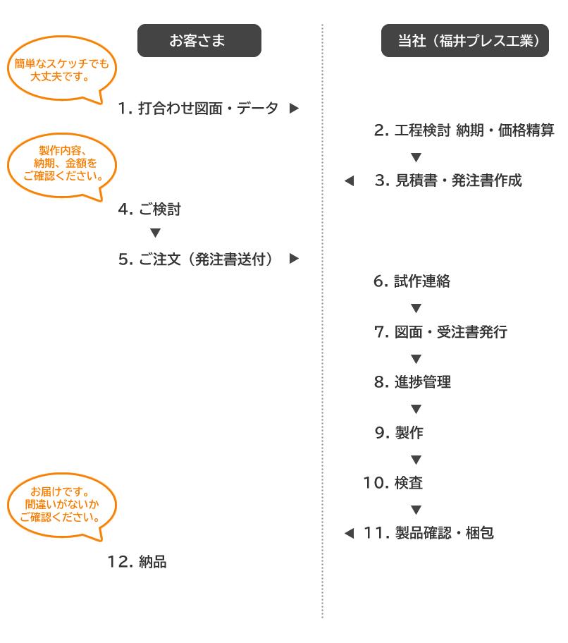 1個から試作品、に対応のお客さまと当社福井プレス工業の発注から納品までの進め方の図です。