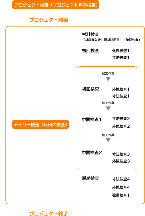 毎日の品質検査体制と製品毎の検査体制の詳細の表です。