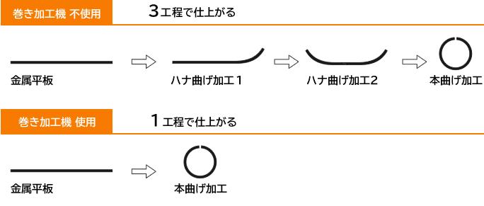 福井プレス工業(株)が新しく導入したウレタンロールベンディング機による巻き加工は、従来の3工程より1工程で金属加工できるようになり、コスト削減、納期短縮になりました。