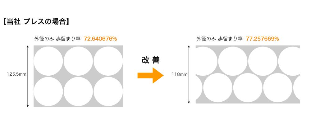 プレス加工における材料のムダを省き、歩留まり率を高める。