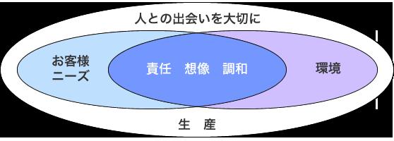 福井プレス工業(株)の経営理念、「見えない部分だからこそ、技術を磨く」姿勢を貫き、お客様のニーズ(納期短縮、高品質、コスト削減)に応えております。