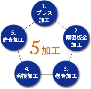 福井プレス工業が行う5つの金属加工は、プレス加工、精密板金加工、溶接加工、巻き加工、磨き加工になります。